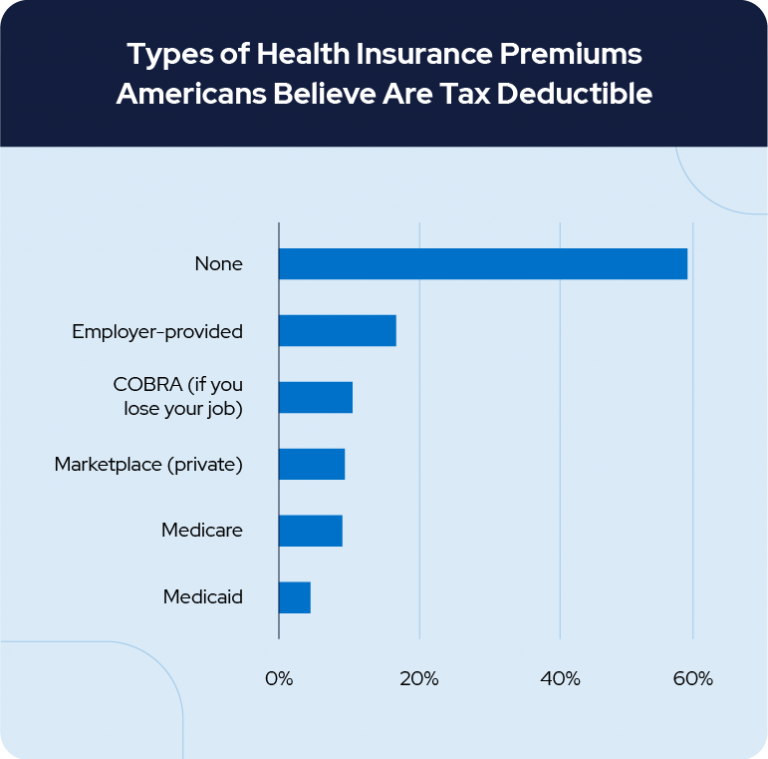 Types of Health Insurance Premiums Americans Believe Are Tax Deductible