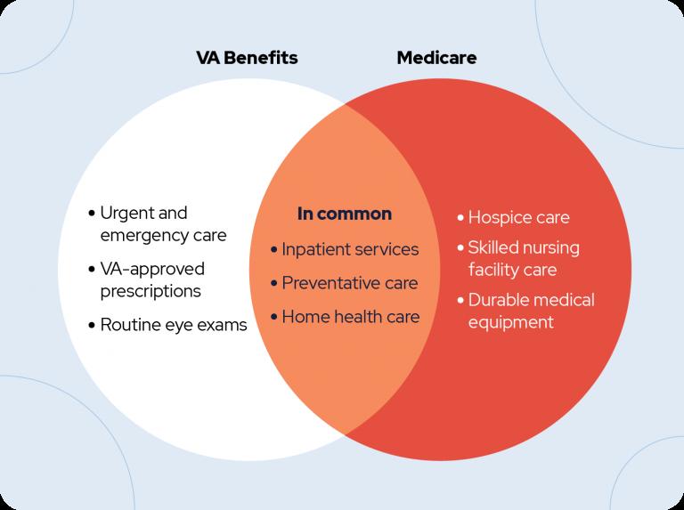 Venn Diagram comparing va benefits to medicare