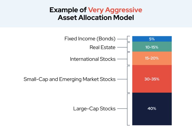 Example of Very Aggressive Asset Allocation Model
