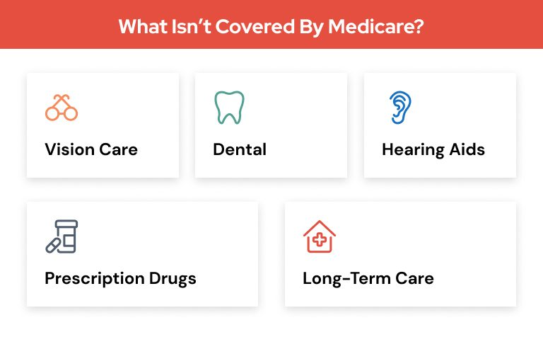 What isn't covered by Medicare